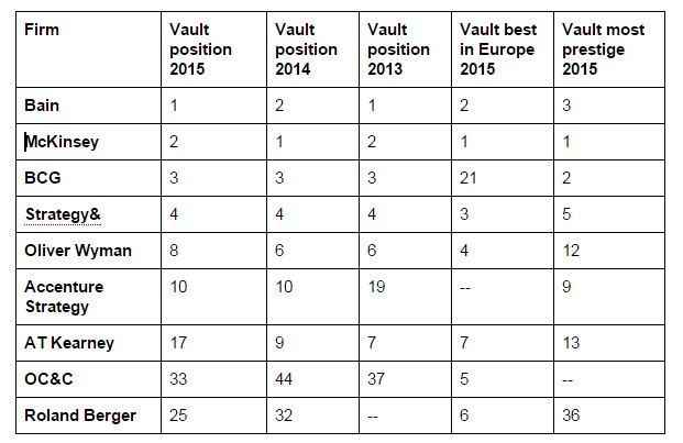 Vault rankings - Strategy Consultancy in Nederland