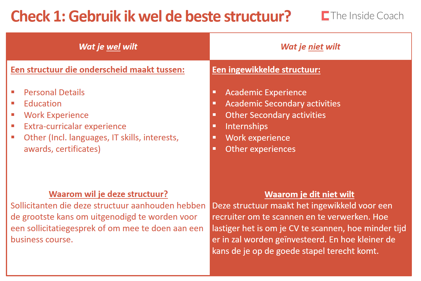 Cv opstellen als student – The Inside Coach